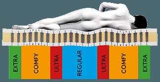 Cellspring matrassen bieden individuele ondersteuning in iedere slaaphouding
